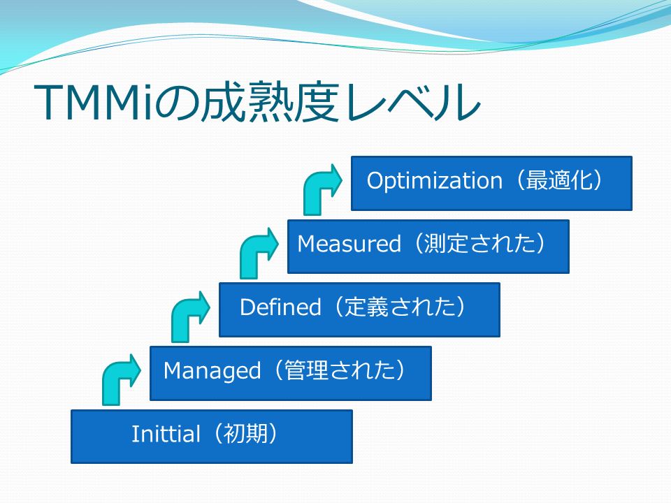 http://swquality.jp/TMMi%E6%88%90%E7%86%9F%E5%BA%A6%E3%83%AC%E3%83%99%E3%83%AB.png