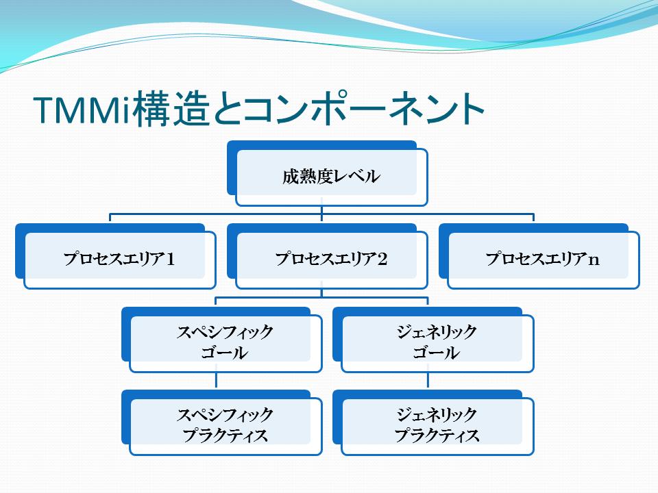 http://swquality.jp/TMMi%E6%A7%8B%E9%80%A0%E3%81%A8%E3%82%B3%E3%83%B3%E3%83%9D%E3%83%BC%E3%83%8D%E3%83%B3%E3%83%88.png