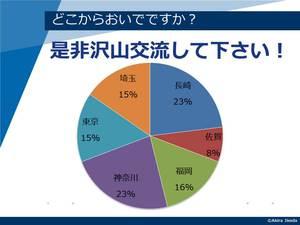 長崎QDG2015_OP_参加者比率.jpg