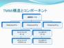TMMi構造とコンポーネント.png